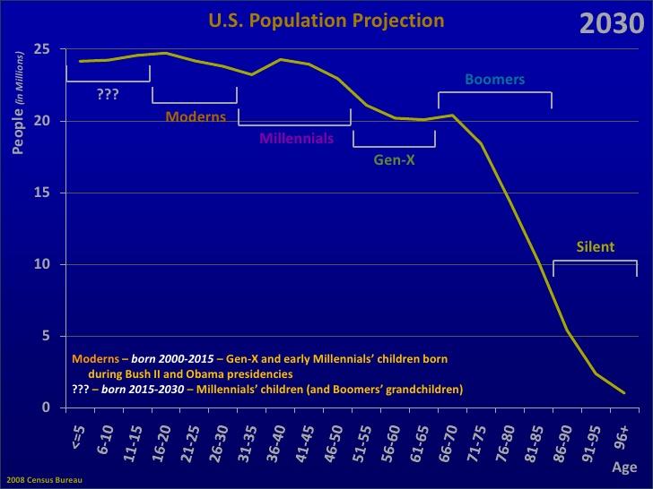 us-generations-18-728