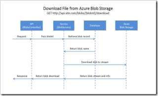 Upload and Download Files with Web API and Azure Blob