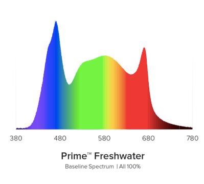 Prime Freshwater Spectrum