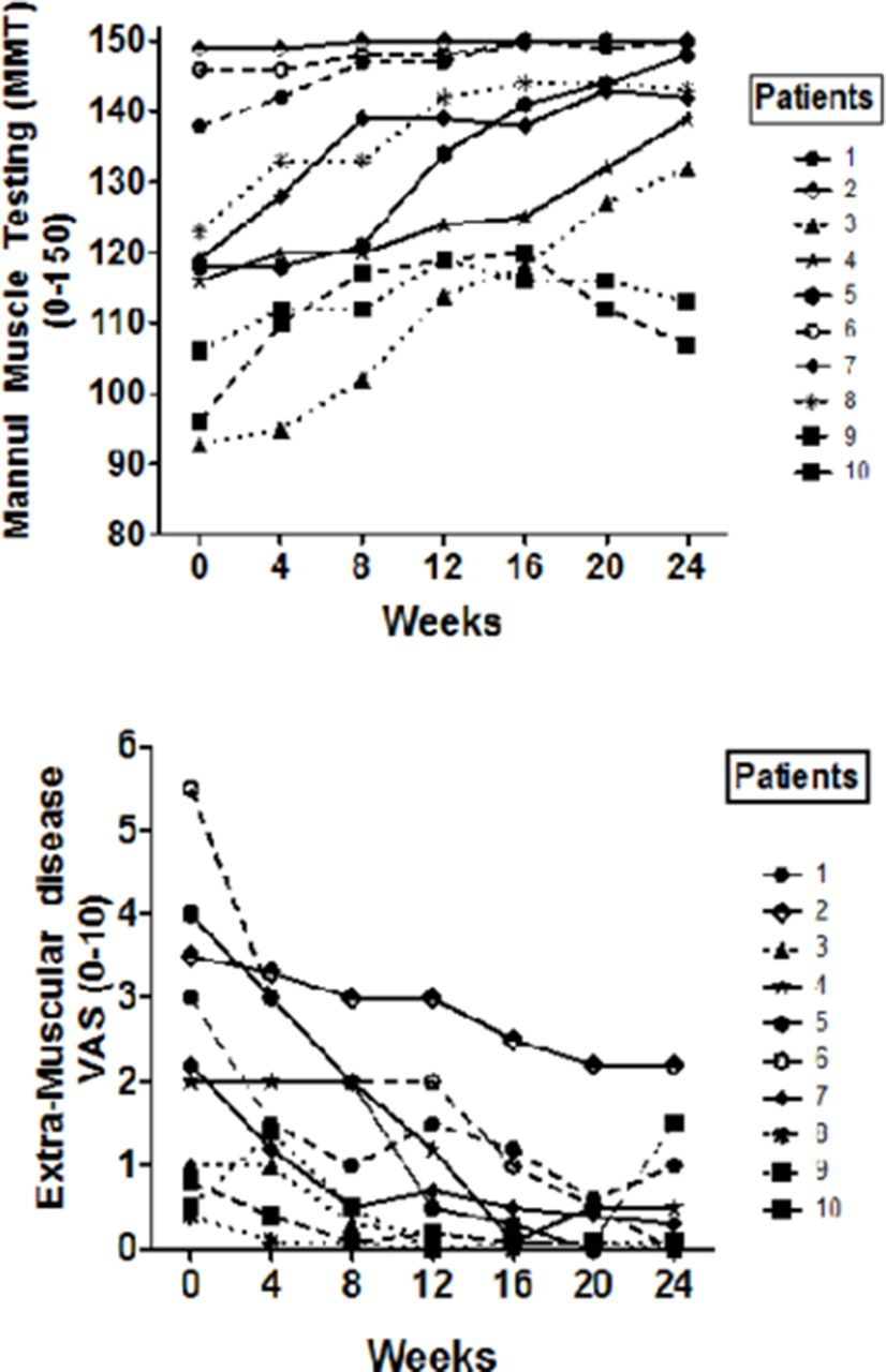 Efficacy and safety of adrenocorticotropic hormone gel in