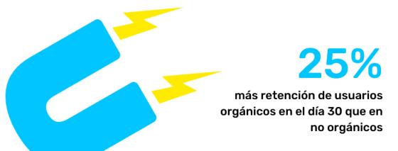 tasa de retencion en usuarios organicos vs no organicos