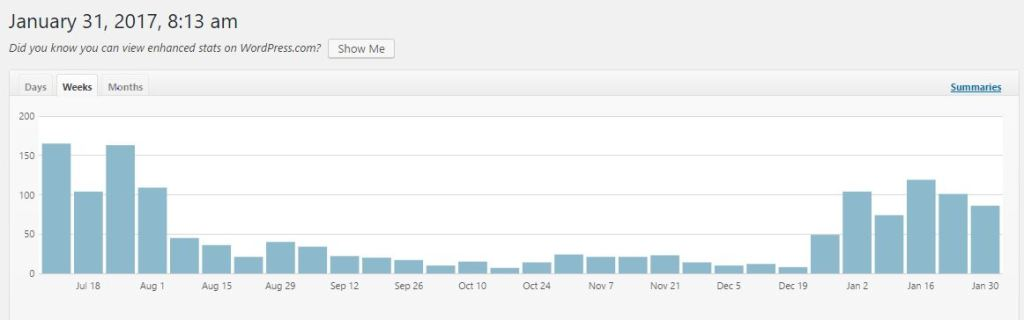 This shows my stats by week from sometime in July until today. I believe the spike in July is from the last UBC