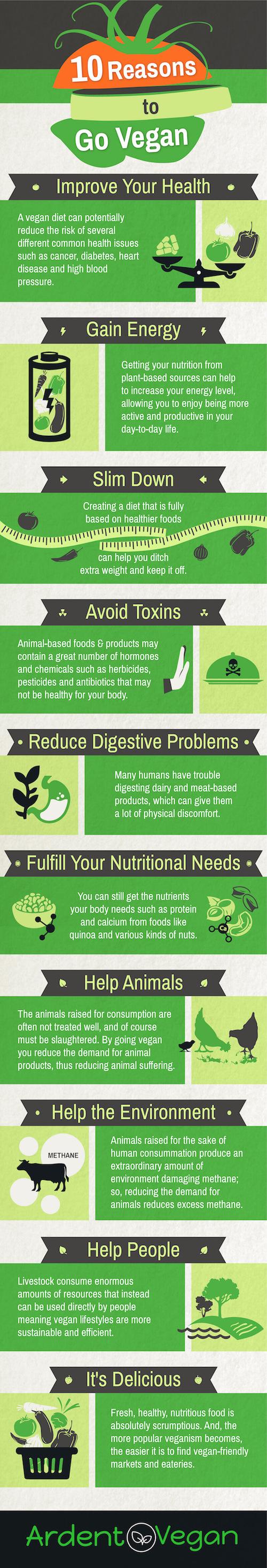 10 reasons to go vegan