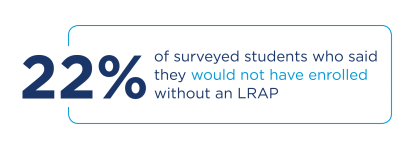 22 percent of students surveyed would not have enrolled without an LRAP