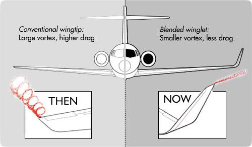 Fungsi winglet pesawat