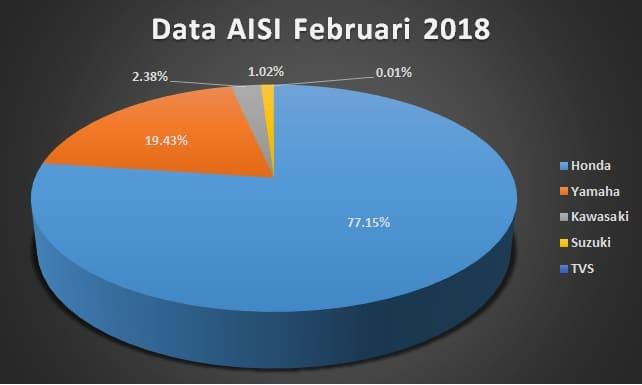 data aisi februari 2018