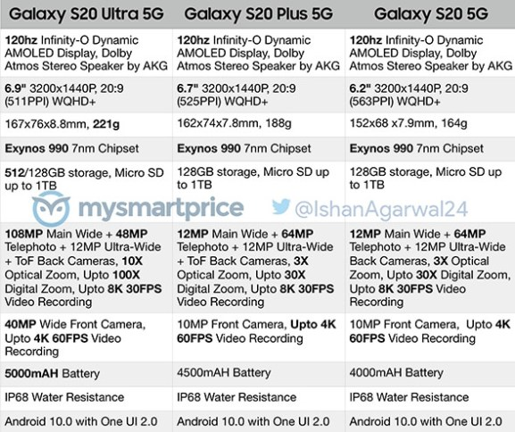 samsung galaxy s20 leaked specs 2020