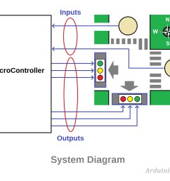 traffic light controller traffic light  [ 1587 x 1223 Pixel ]