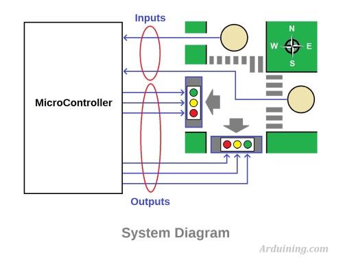 small resolution of traffic light controller traffic light
