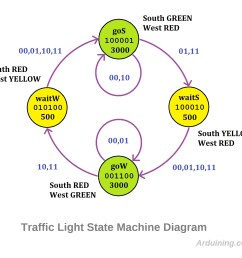traffic states diagram2 traffic light finite state machine with arduino arduining traffic states diagram2 [ 1732 x 1520 Pixel ]