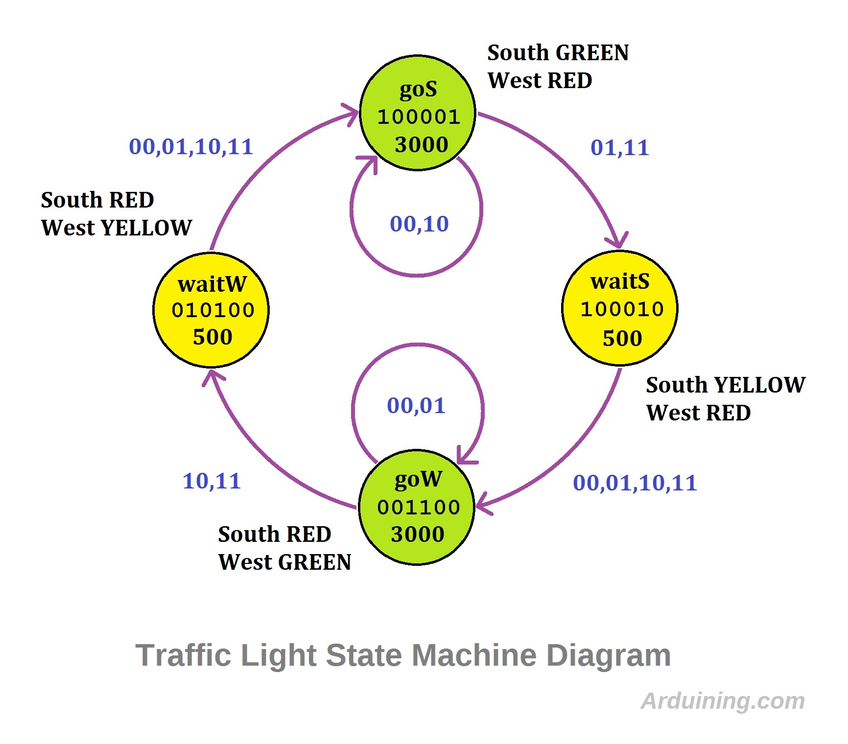hight resolution of traffic states diagram2 traffic light finite state machine with arduino arduining traffic states diagram2