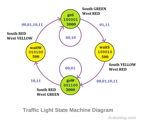 small resolution of traffic states diagram2