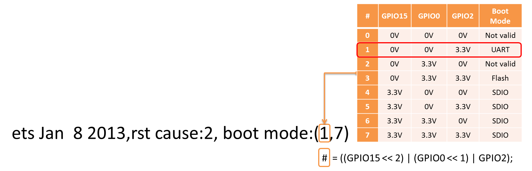 hight resolution of decoding of boot mode