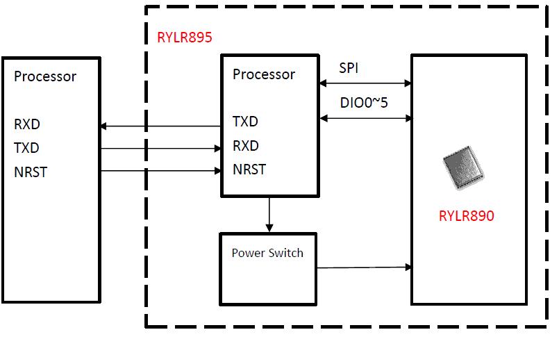 Le transmetteur LORA REYAX RYLR896