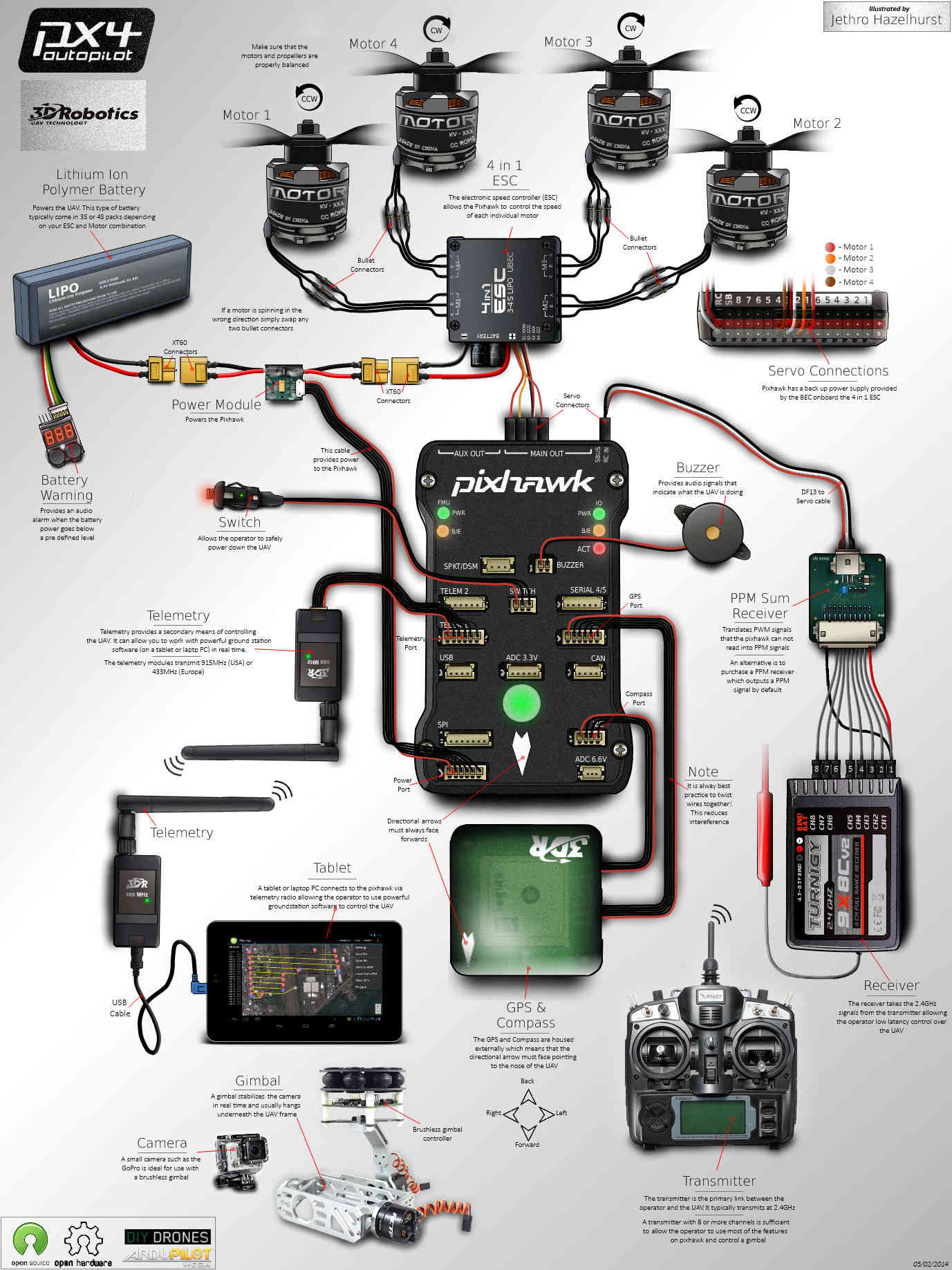 hight resolution of advanced pixhawk quadcopter wiring chart
