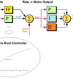 copter attitude control  [ 1122 x 702 Pixel ]