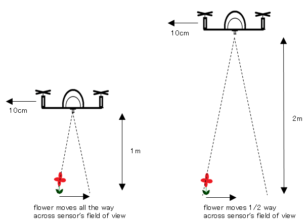 Mouse-based Optical Flow Sensor (ADNS3080) — Plane