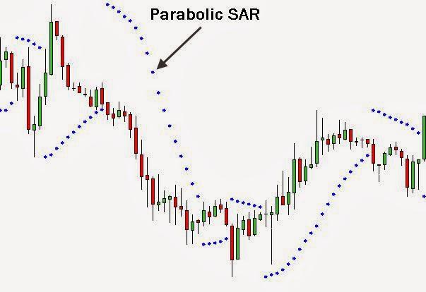 Indicador Parabolic SAR: lo sencillo funciona