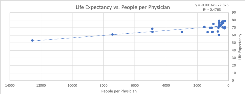 CorrelationCausation-Doctors-LifeExpectancy
