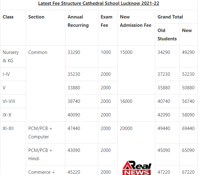 cathedral school lucknow Admission 2021