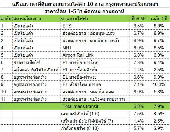 ตรวจสอบราคาค่าโดยสารของสถานีที่จะเดินทางได้จากตารางอัตราค่าโดยสาร (Fare  Information)