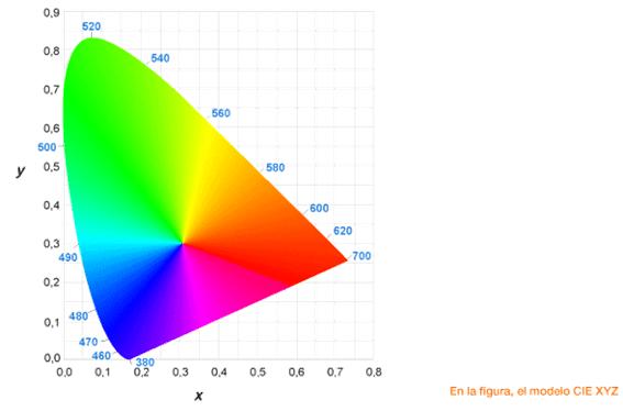 La gestión del color en el audiovisual (parte I)