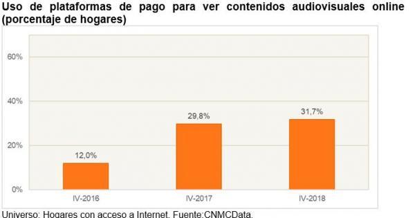 Un tercio de los hogares españoles pagó por ver contenidos online