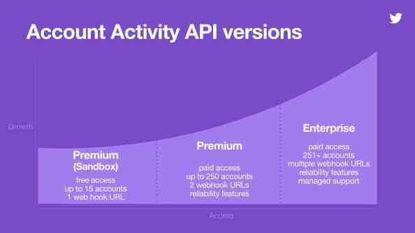 account activity API changes