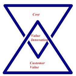 Hotel Value Equation