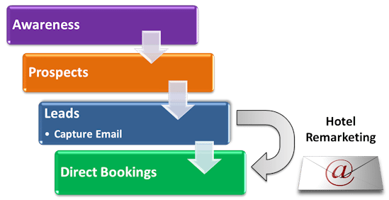 Hotel Email Remarketing Funnel