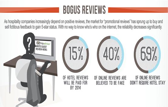 bogus reviews