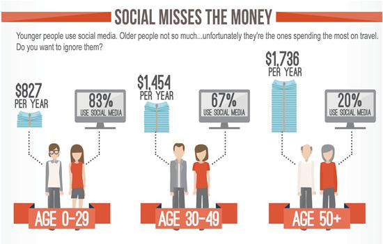 social misses the money