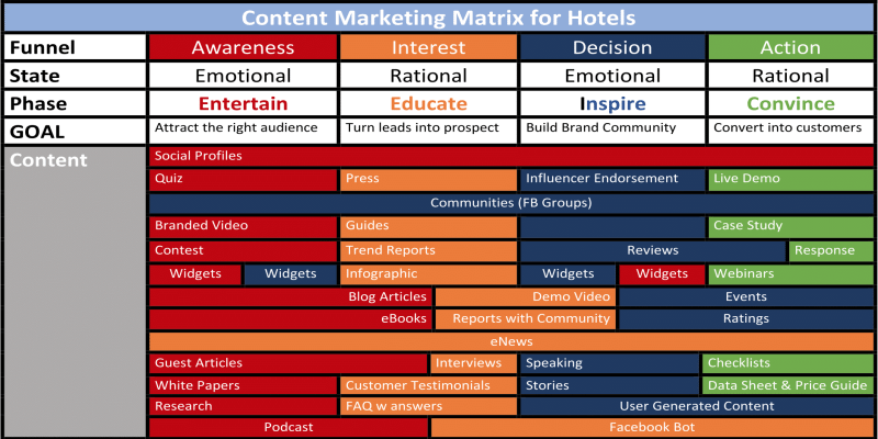 The Content Marketing Matrix for Hotels
