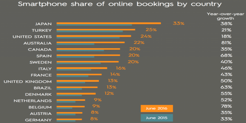 Smartphone share of online bookings by country