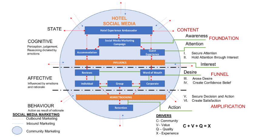 Hotel Social Media Marketing Campaign