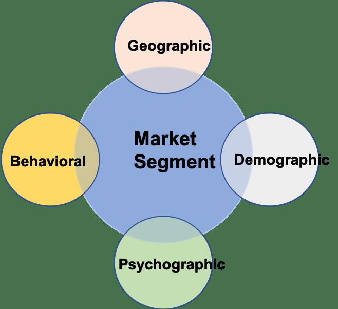 Hotel Market Segment