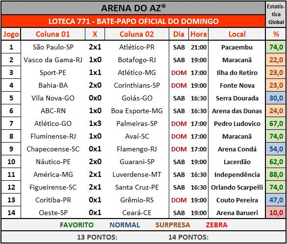 Loteca 771 - Bate-Papo Oficial com os resultados dos 14 jogos do concurso.