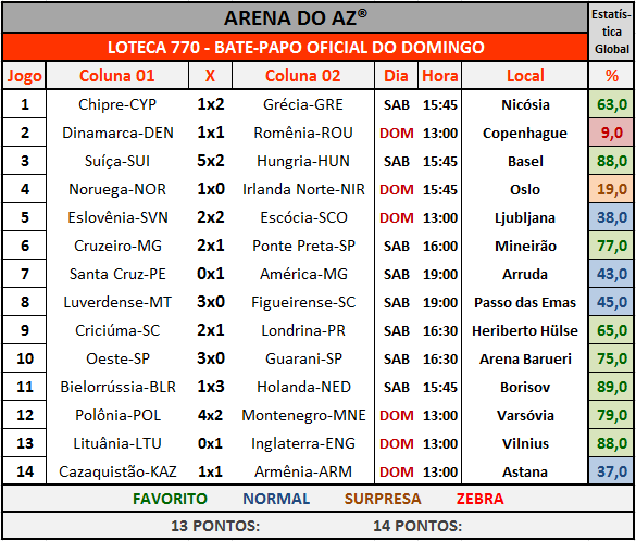 Loteca 770 - Bate-Papo Oficial com os resultados dos 14 jogos do concurso.