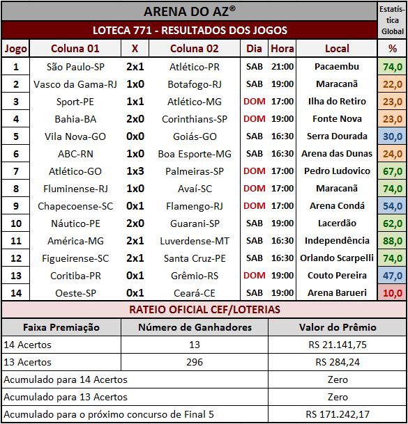Loteca 771 - Resultados dos 14 jogos e rateio oficial.