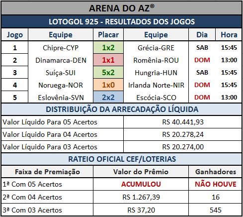 Resultados dos cinco jogos e rateio oficial da Lotogol 925.