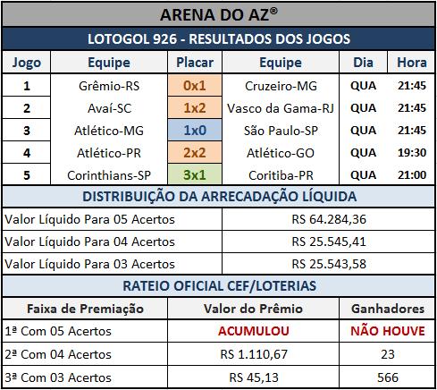 Lotogol 926 - Resultados - Placares dos cinco jogos e rateio oficial da CEF/Loterias.