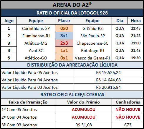Rateio oficial da Lotogol 928 com os placares dos cinco jogos.