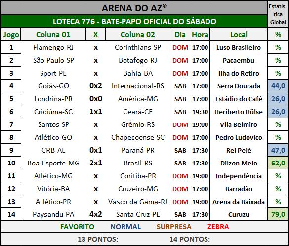 Loteca 776 - Bate-Papo da galera com os resultados dos jogos do sábado.