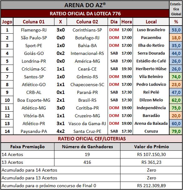 Resultados dos 14 jogos e rateio oficial da Loteca 776.