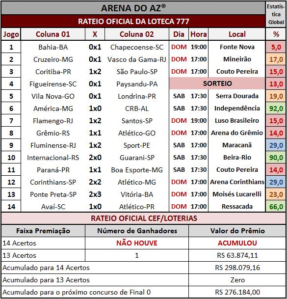 Resultados dos 14 jogos com o rateio oficial da Loteca 777.
