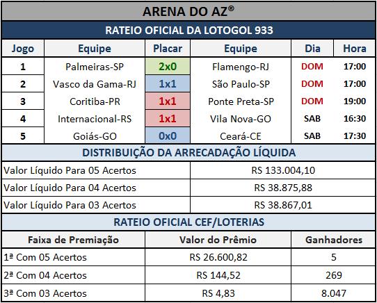 Resultados dos 05 jogos com o rateio oficial da Lotogol 933.