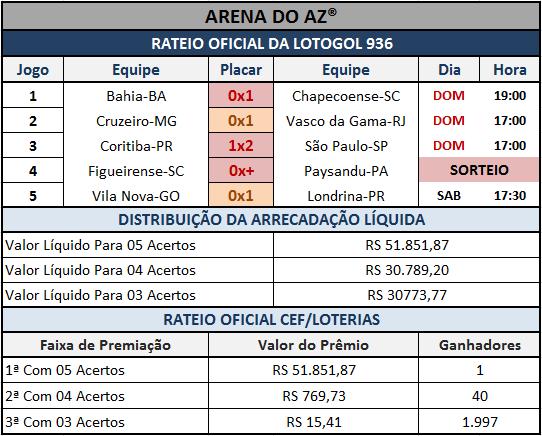 Resultados dos 05 jogos com o rateio oficial da Lotogol 936.