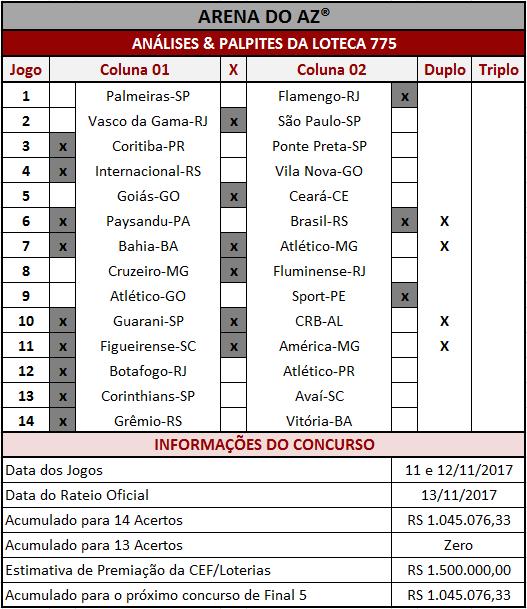 Análises e palpites para os 14 jogos da Loteca 775.
