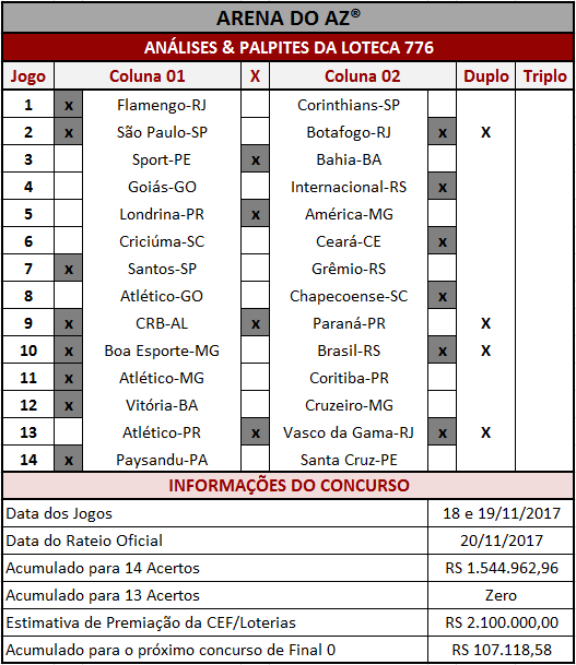 Análises imparciais e coerentes com palpites para os 14 jogos da Loteca 776.