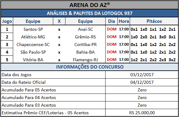 Sugestões de placares para os cinco jogos da Lotogol 937.